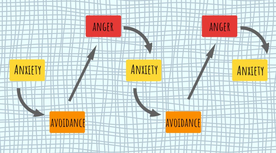 Making Sense of Anxiety Symptoms